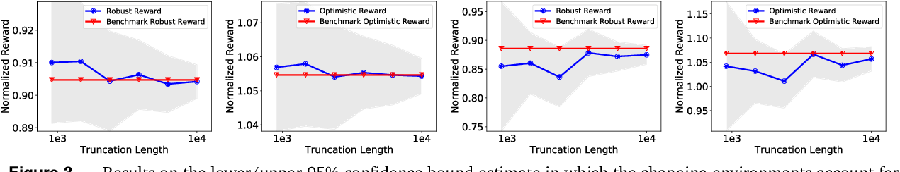 Figure 3 for Reliable Off-policy Evaluation for Reinforcement Learning
