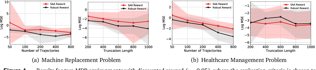 Figure 4 for Reliable Off-policy Evaluation for Reinforcement Learning