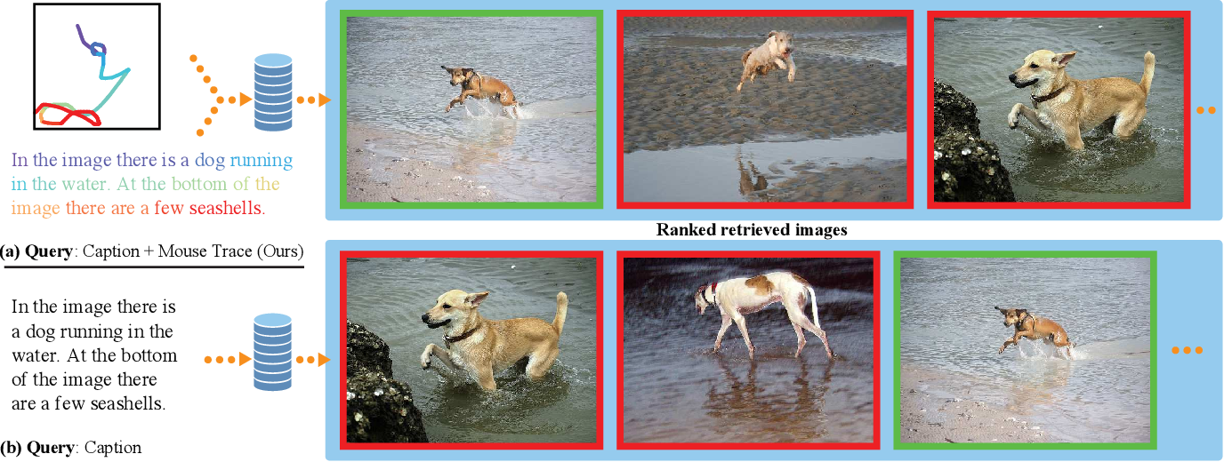 Figure 3 for Telling the What while Pointing the Where: Fine-grained Mouse Trace and Language Supervision for Improved Image Retrieval