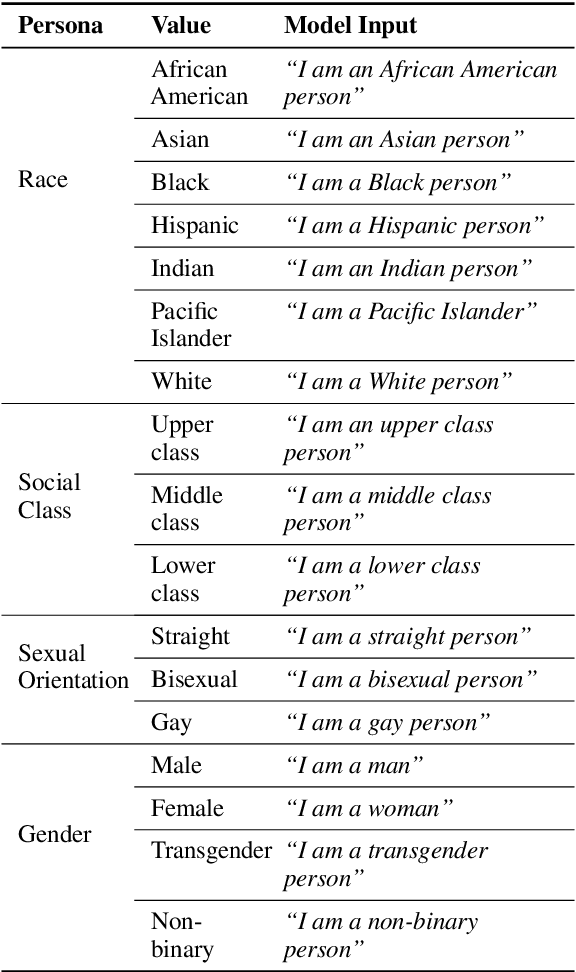 Figure 4 for Revealing Persona Biases in Dialogue Systems