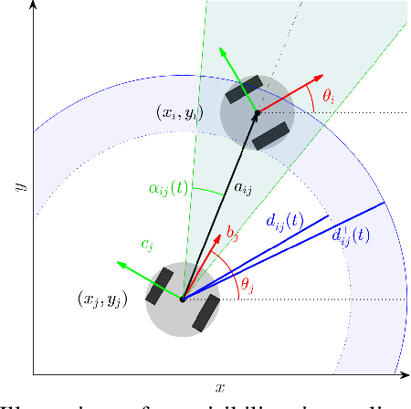 Figure 1 for Temporal viability regulation for control affine systems with applications to mobile vehicle coordination under time-varying motion constraints
