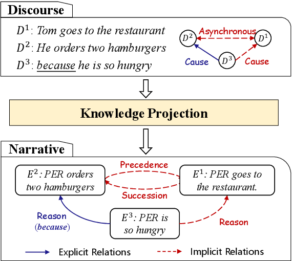 Figure 1 for From Discourse to Narrative: Knowledge Projection for Event Relation Extraction