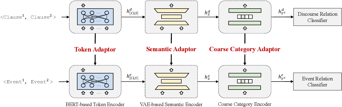 Figure 3 for From Discourse to Narrative: Knowledge Projection for Event Relation Extraction