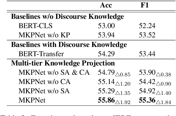 Figure 4 for From Discourse to Narrative: Knowledge Projection for Event Relation Extraction