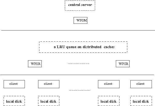 PDF] The Design of A Wide-Area Networked File System