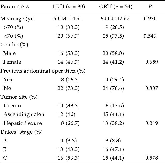 Laparoscopic Versus Open Right Hemicolectomy With Curative Intent