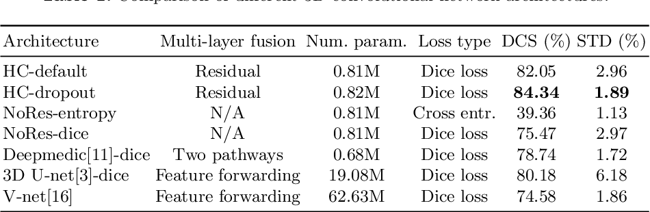 Figure 2 for On the Compactness, Efficiency, and Representation of 3D Convolutional Networks: Brain Parcellation as a Pretext Task