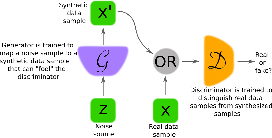 Figure 1 for Generative Adversarial Networks: An Overview