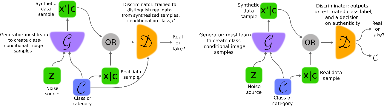 Figure 3 for Generative Adversarial Networks: An Overview