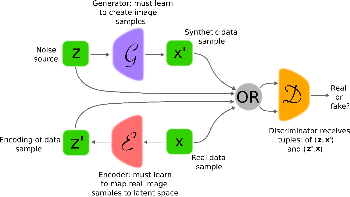 Figure 4 for Generative Adversarial Networks: An Overview