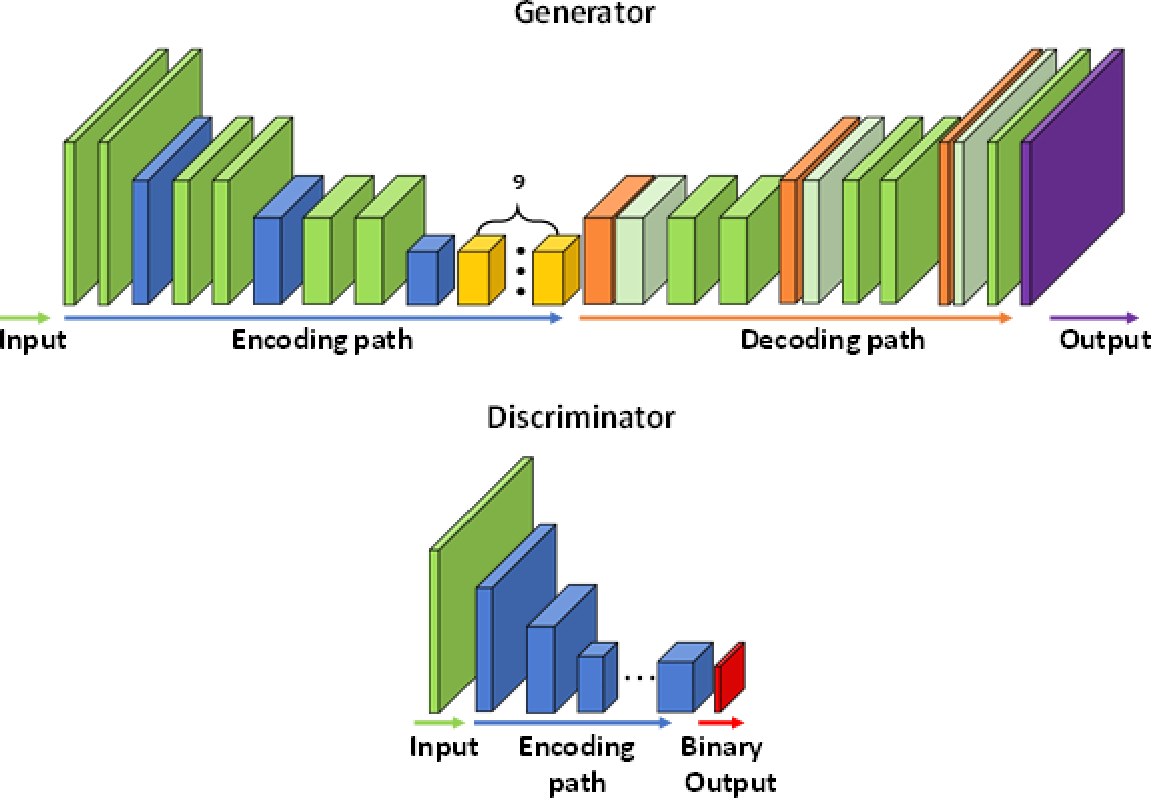 Figure 1 for Generative Adversarial Network for Image Synthesis