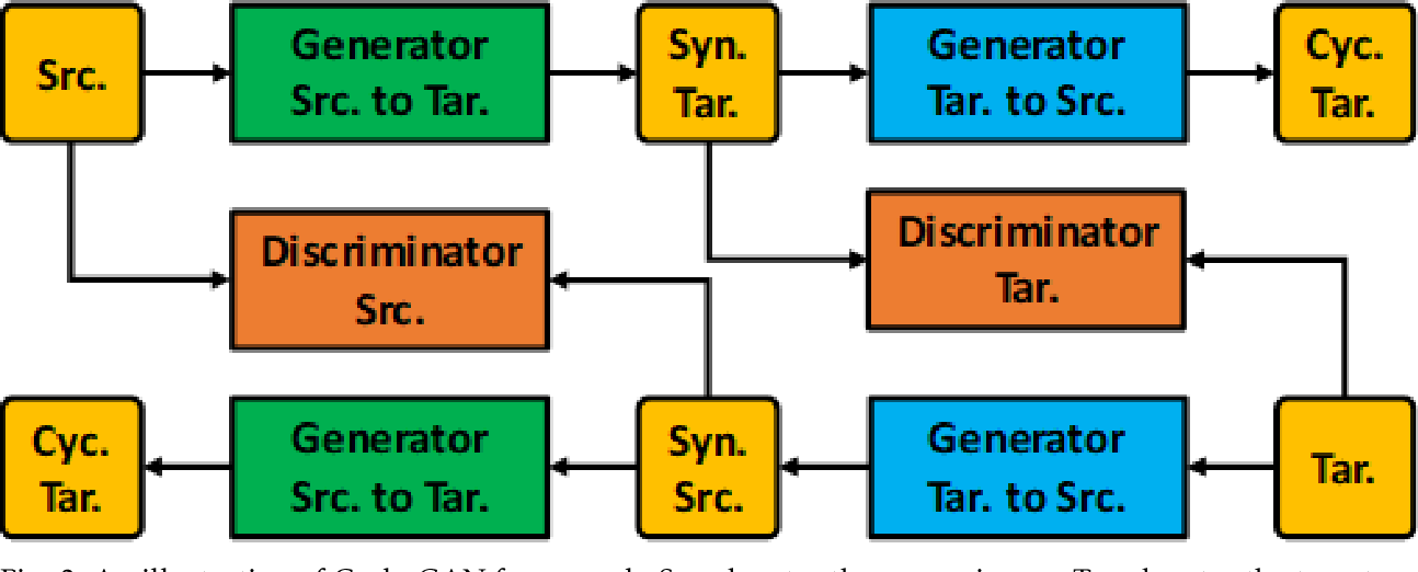 Figure 2 for Generative Adversarial Network for Image Synthesis