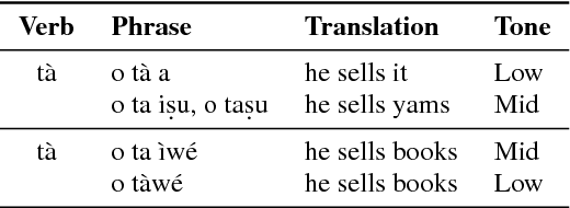Figure 3 for Attentive Sequence-to-Sequence Learning for Diacritic Restoration of Yorùbá Language Text