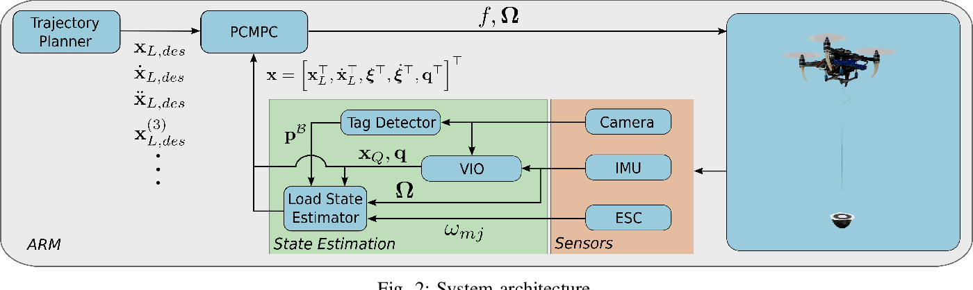 Figure 2 for PCMPC: Perception-Constrained Model Predictive Control for Quadrotors with Suspended Loads using a Single Camera and IMU