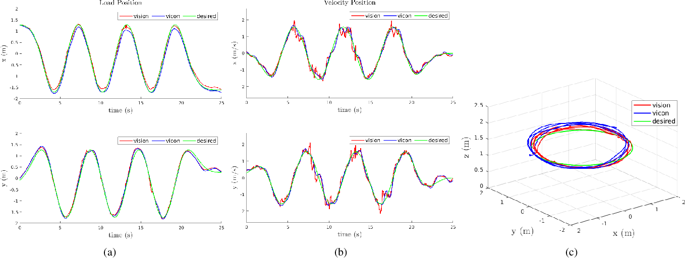 Figure 4 for PCMPC: Perception-Constrained Model Predictive Control for Quadrotors with Suspended Loads using a Single Camera and IMU
