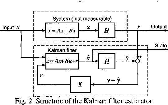 Figure 2 from Sensorless control of permanent magnet synchronous