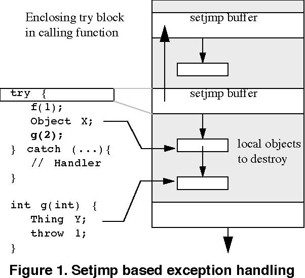 PDF] C++ Exception Handling for IA64 - Semantic Scholar