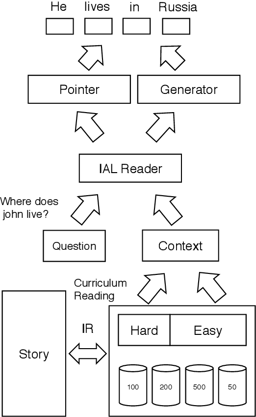 Figure 1 for Simple and Effective Curriculum Pointer-Generator Networks for Reading Comprehension over Long Narratives