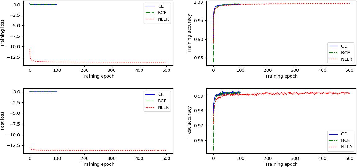 Figure 1 for Negative Log Likelihood Ratio Loss for Deep Neural Network Classification