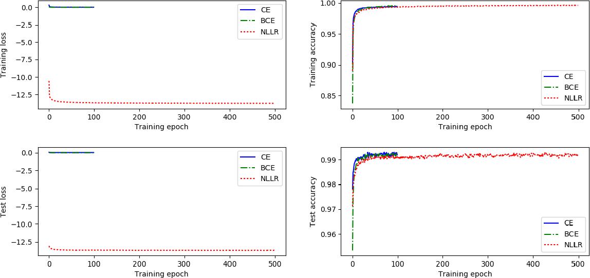 Figure 2 for Negative Log Likelihood Ratio Loss for Deep Neural Network Classification