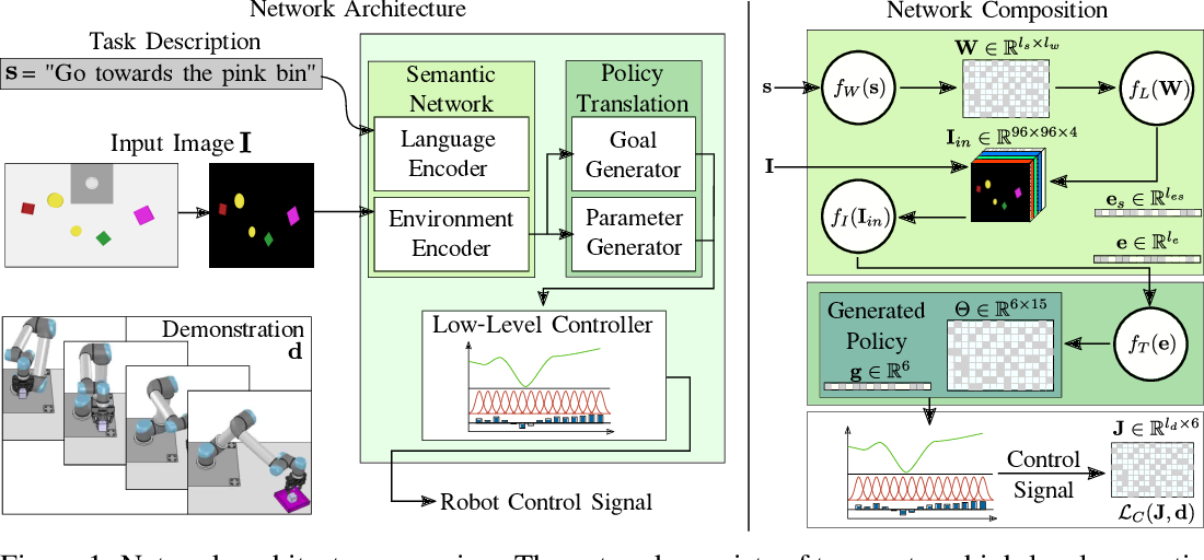 Figure 1 for Imitation Learning of Robot Policies by Combining Language, Vision and Demonstration