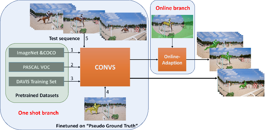 Figure 4 for Design Pseudo Ground Truth with Motion Cue for Unsupervised Video Object Segmentation