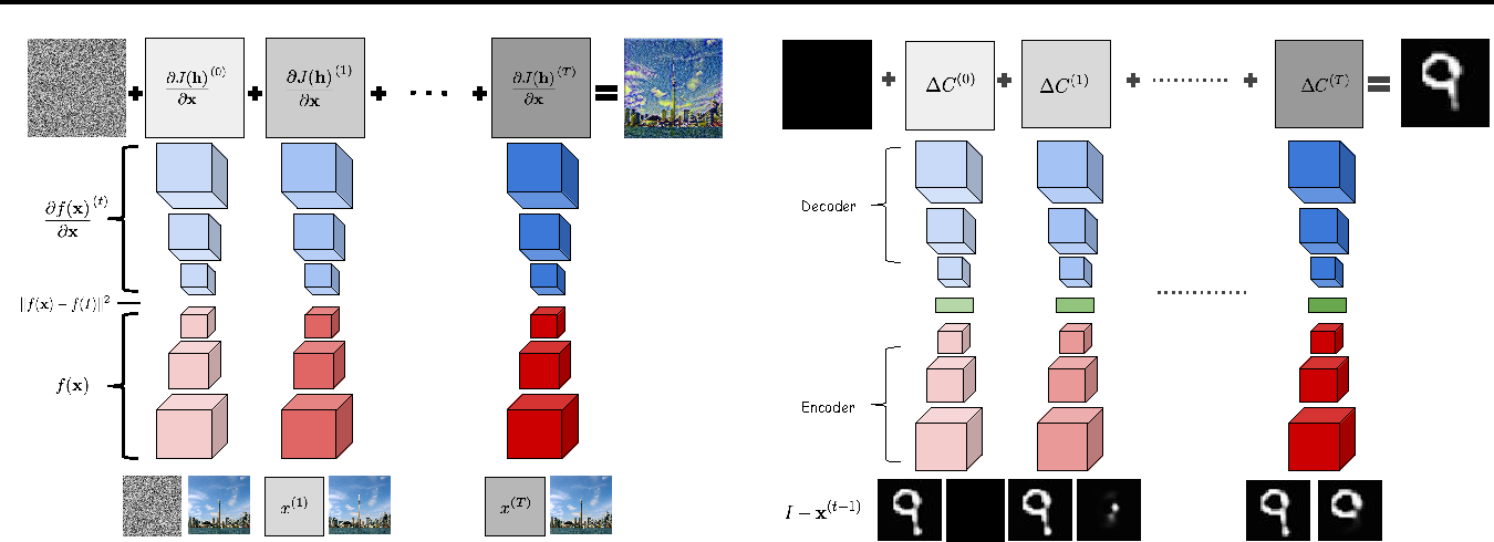 Figure 1 for Generating images with recurrent adversarial networks