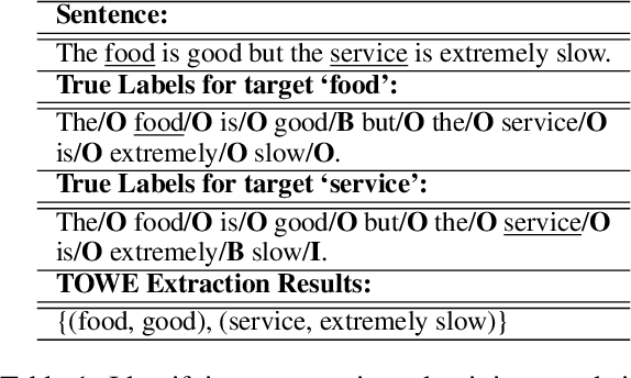 Figure 1 for An Empirical Study on Leveraging Position Embeddings for Target-oriented Opinion Words Extraction