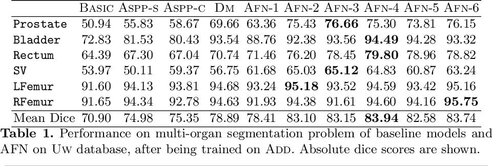 Figure 2 for Autofocus Layer for Semantic Segmentation