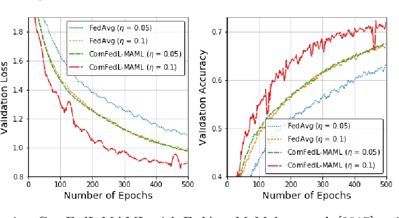 Figure 4 for Compositional Federated Learning: Applications in Distributionally Robust Averaging and Meta Learning