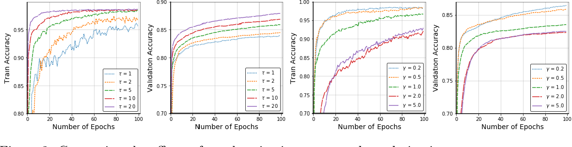 Figure 2 for Compositional Federated Learning: Applications in Distributionally Robust Averaging and Meta Learning