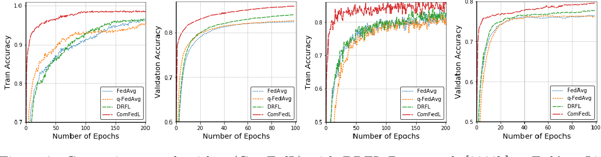 Figure 3 for Compositional Federated Learning: Applications in Distributionally Robust Averaging and Meta Learning