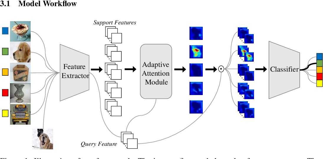 Figure 1 for Few-shot Classification via Adaptive Attention