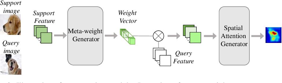 Figure 3 for Few-shot Classification via Adaptive Attention