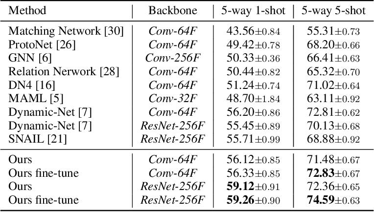 Figure 2 for Few-shot Classification via Adaptive Attention