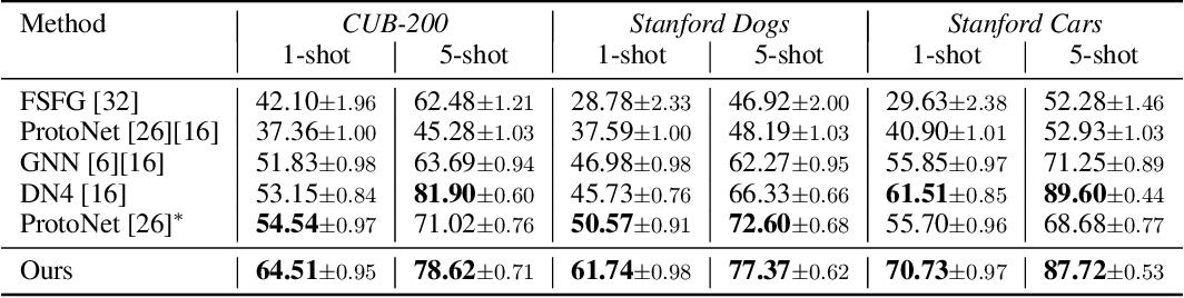 Figure 4 for Few-shot Classification via Adaptive Attention