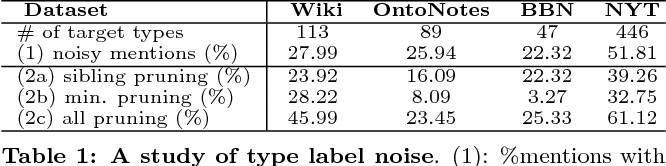 Figure 2 for Label Noise Reduction in Entity Typing by Heterogeneous Partial-Label Embedding
