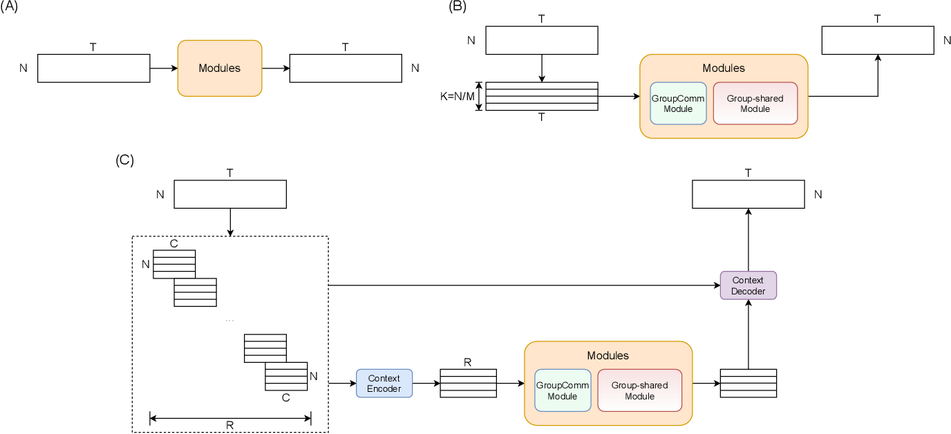 Figure 1 for Group Communication with Context Codec for Ultra-Lightweight Source Separation