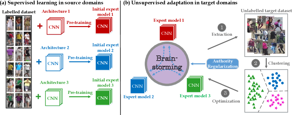 Figure 1 for Multiple Expert Brainstorming for Domain Adaptive Person Re-identification