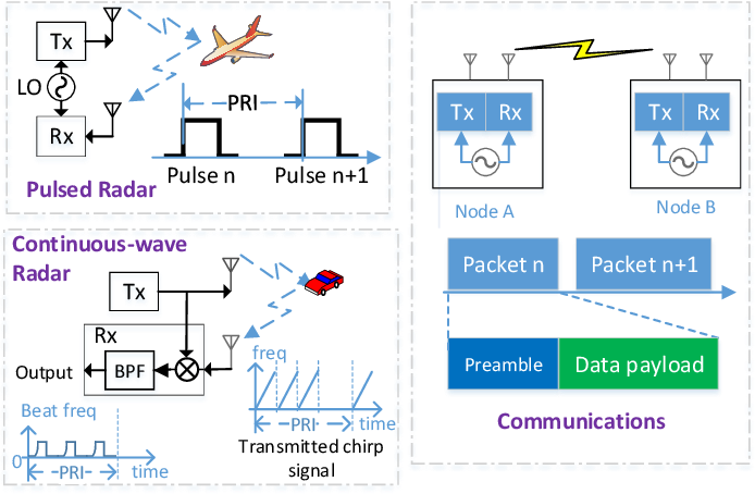 Figure 1 for An Overview of Signal Processing Techniques for Joint Communication and Radar Sensing