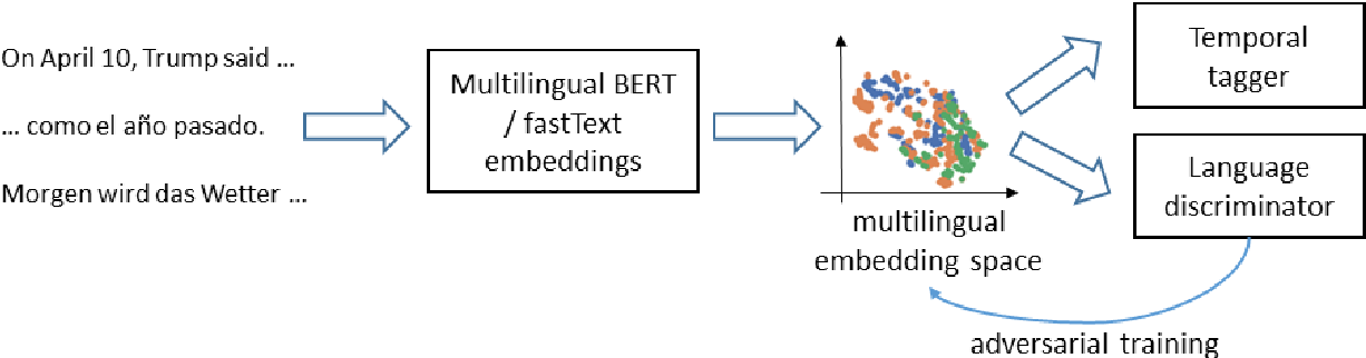 Figure 1 for Adversarial Alignment of Multilingual Models for Extracting Temporal Expressions from Text