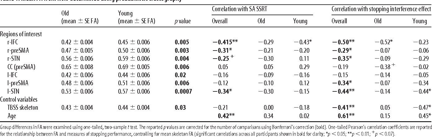 Table 1 from Aging and inhibitory control of action: cortico