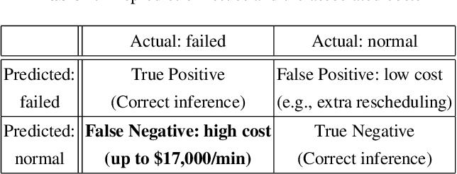 Figure 1 for DC-Prophet: Predicting Catastrophic Machine Failures in DataCenters