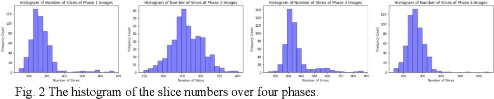 Figure 2 for Dual-Attention Enhanced BDense-UNet for Liver Lesion Segmentation