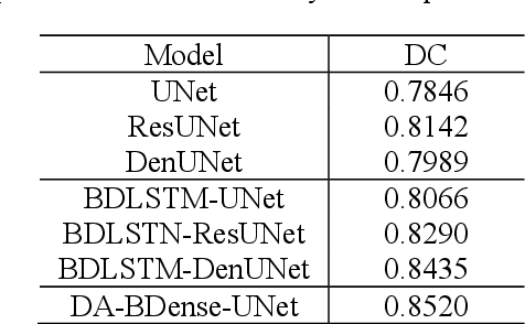 Figure 3 for Dual-Attention Enhanced BDense-UNet for Liver Lesion Segmentation
