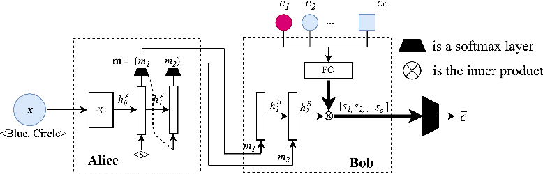 Figure 1 for Compositional Languages Emerge in a Neural Iterated Learning Model