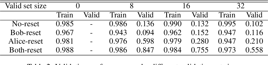 Figure 4 for Compositional Languages Emerge in a Neural Iterated Learning Model