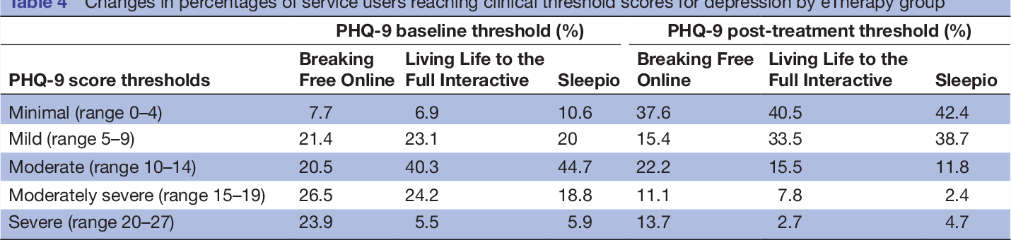 Feasibility of a UK community-based, eTherapy mental health