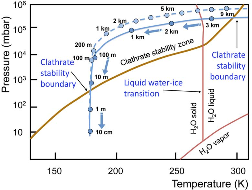 figure 6: phase diagram of ch4 clathrate and water, and typical  trajectories of a