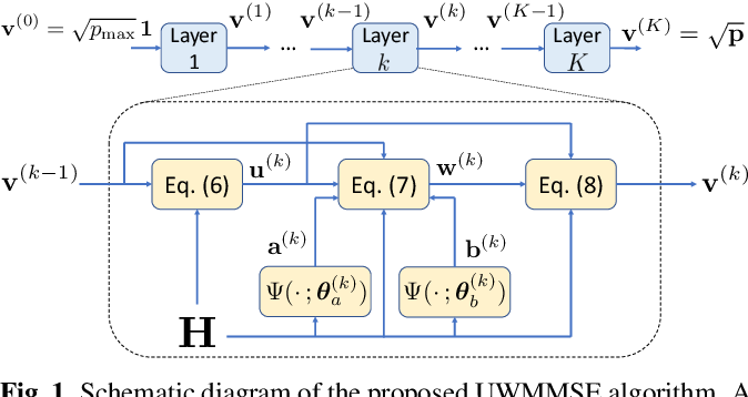 Figure 1 for Efficient power allocation using graph neural networks and deep algorithm unfolding